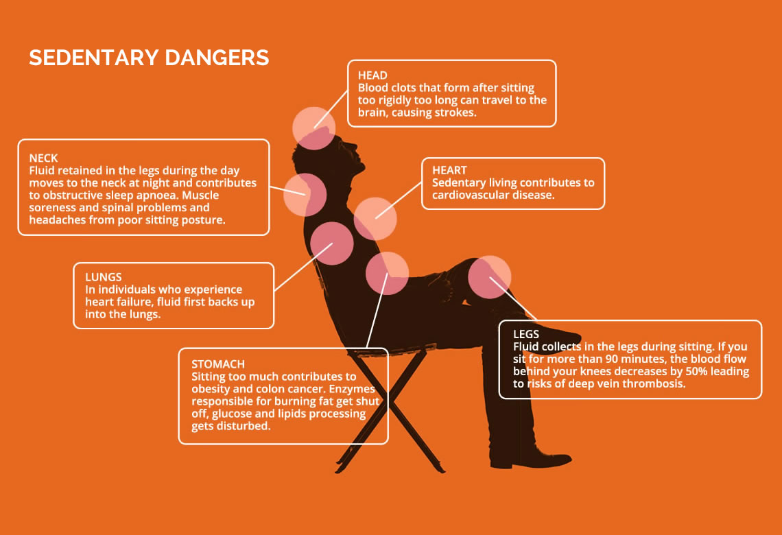 slide_SEDENTARY-DANGERS